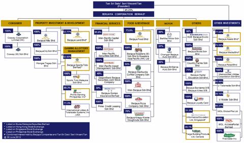 walmart vs starbucks csr model